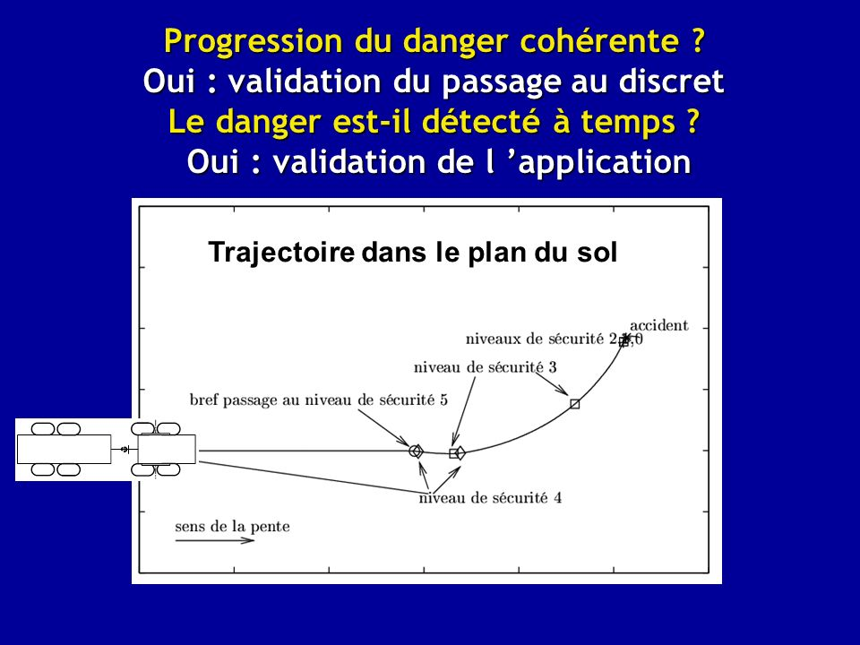 Progression du danger cohérente .