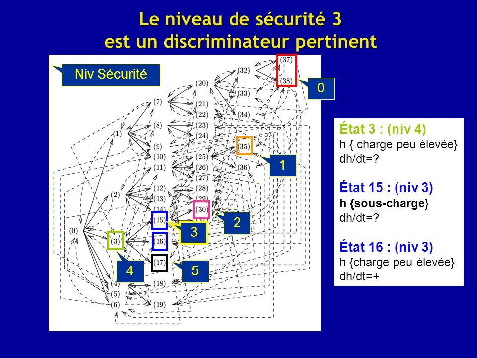 Le niveau de sécurité 3 est un discriminateur pertinent 0 1 2 5 3 4 État 3 : (niv 4) h { charge peu élevée} dh/dt=.