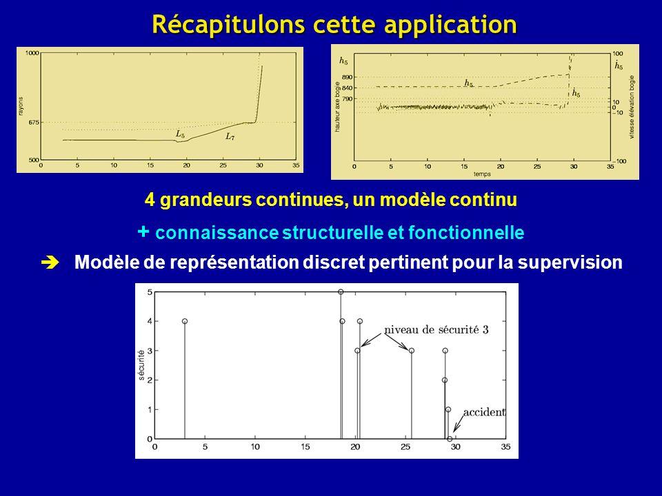 Récapitulons cette application 4 grandeurs continues, un modèle continu + connaissance structurelle et fonctionnelle Modèle de représentation discret pertinent pour la supervision