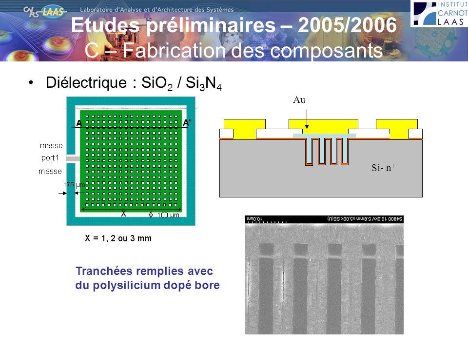 Etudes préliminaires – 2005/2006 C – Fabrication des composants Diélectrique : SiO 2 / Si 3 N 4 Si- n + Au Tranchées remplies avec du polysilicium dop