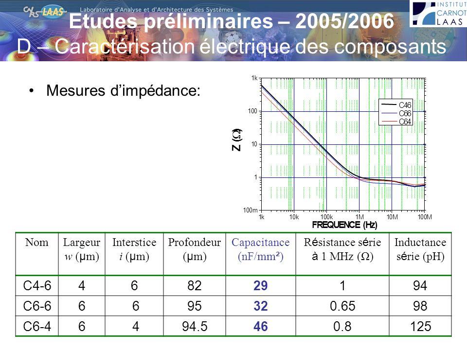 Etudes préliminaires – 2005/2006 D – Caractérisation électrique des composants Mesures dimpédance: NomLargeur w ( µ m) Interstice i ( µ m) Profondeur