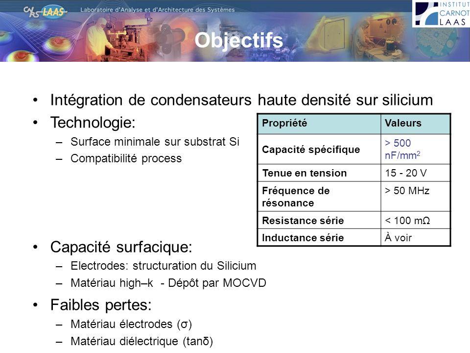 Intégration de condensateurs haute densité sur silicium Technologie: –Surface minimale sur substrat Si –Compatibilité process Capacité surfacique: –El