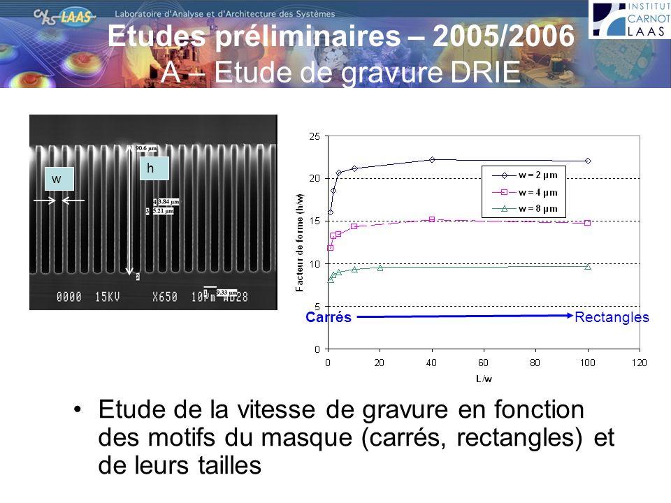 Conclusions: –Améliorer le facteur de forme –Aller vers des tailles de structures plus petites (< 2µm) CarrésBandes Largeur (w) Longueur (L) 2 µm 8 µm 2 µm 200 µm 8 µm 800 µm Profondeur (h) max45 µm75 µm68,591,3 Facteur de forme max168229,7 Perte latérale (Δw)0,8 µm1,8 µm0,8 µm1,6 µm Etudes préliminaires – 2005/2006 A – Etude de gravure DRIE