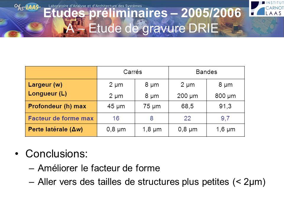Conclusions: –Améliorer le facteur de forme –Aller vers des tailles de structures plus petites (< 2µm) CarrésBandes Largeur (w) Longueur (L) 2 µm 8 µm