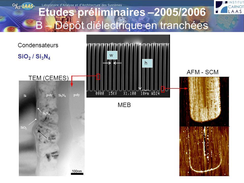 Etudes préliminaires –2005/2006 B – Dépôt diélectrique en tranchées w h poly Si 3 N 4 poly Si Si 3 N 4 SiO 2 Écart Condensateurs SiO 2 / Si 3 N 4 MEB