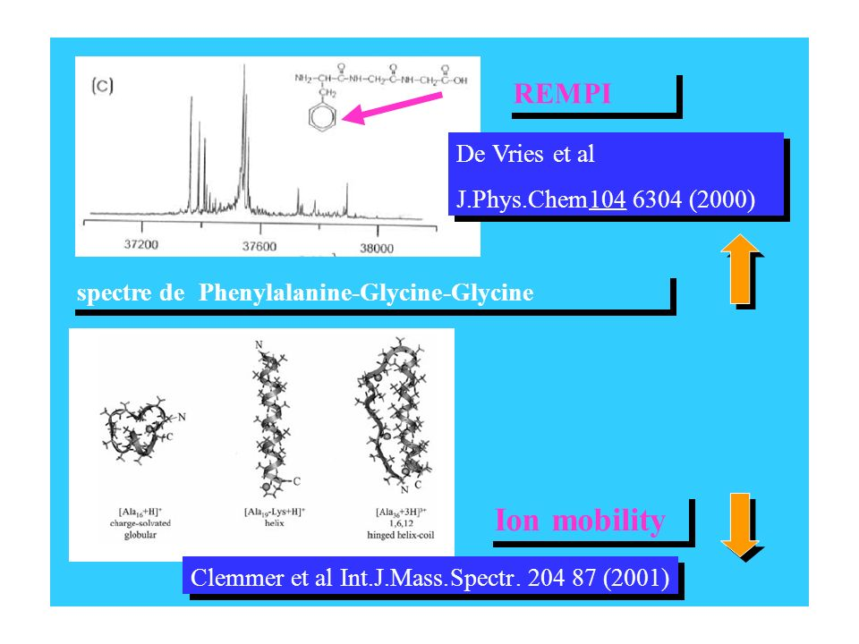 spectre dePhenylalanine-Glycine- spectre dePhenylalanine-Glycine- Clemmeret al Int.J.Mass.Spectr. 204 87 (2001) Clemmeret al Int.J.Mass.Spectr. 204 87