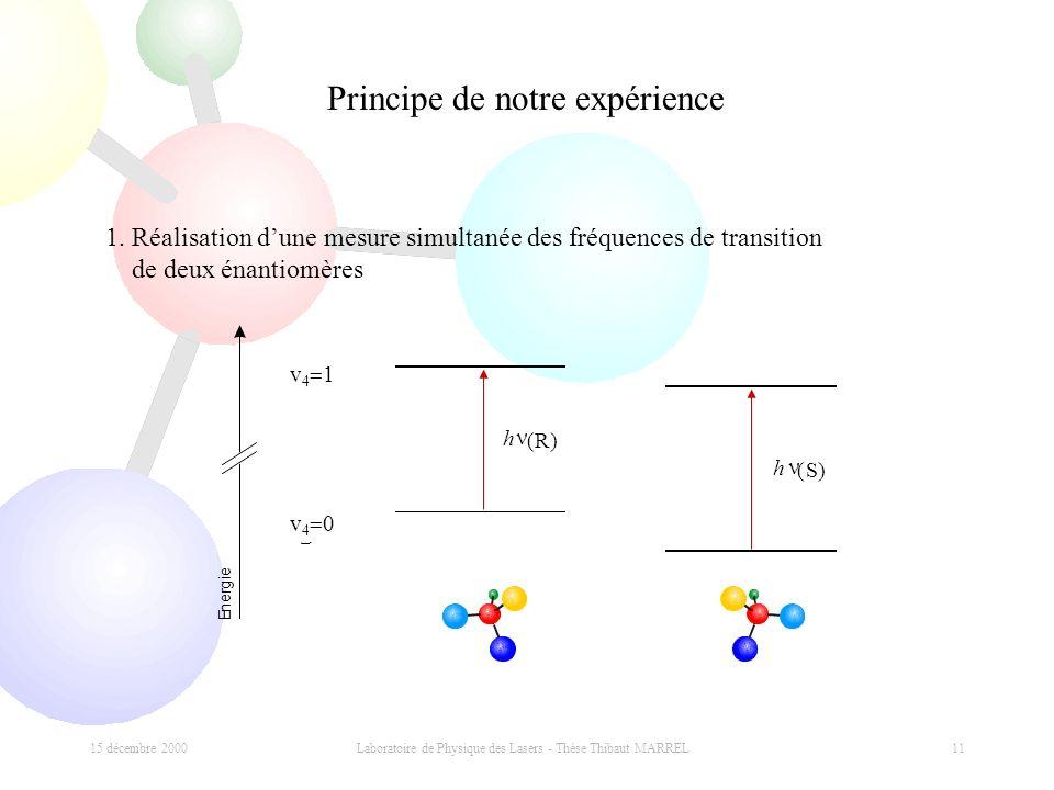 15 décembre 2000 Laboratoire de Physique des Lasers - Thèse Thibaut MARREL 11 n = 4 n = 1 4 h (R) h (S) E n e r g i e v 4 1 v 4 0 Principe de notre ex