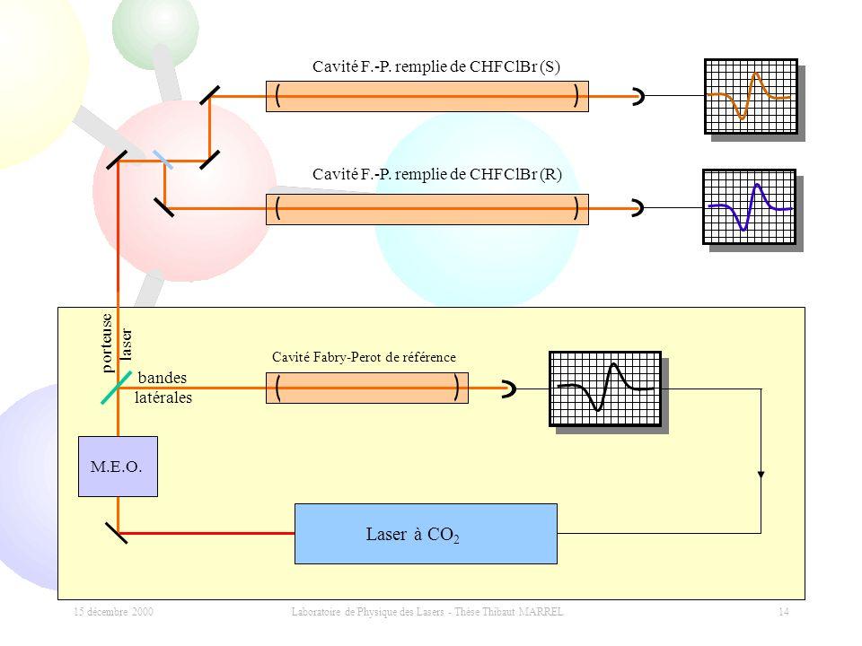 15 décembre 2000 Laboratoire de Physique des Lasers - Thèse Thibaut MARREL 14 Cavité F.-P. remplie de CHFClBr (R) Cavité F.-P. remplie de CHFClBr (S)