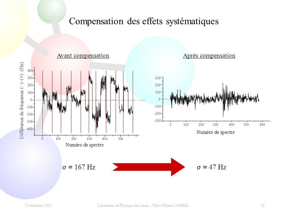 15 décembre 2000 Laboratoire de Physique des Lasers - Thèse Thibaut MARREL 18 Compensation des effets systématiques 167 Hz 47 Hz Numéro de spectre 0 1