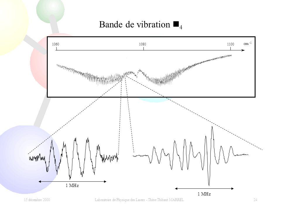 15 décembre 2000 Laboratoire de Physique des Lasers - Thèse Thibaut MARREL 24 cm -1 108011001060 Bande de vibration n 4 1 MHz