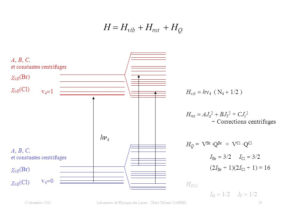 15 décembre 2000 Laboratoire de Physique des Lasers - Thèse Thibaut MARREL 26 H H vib H rot H Q H vib h 4 ( N 4 1/2 ) v 4 0 v 4 1 h 4 H rot AJ a 2 BJ