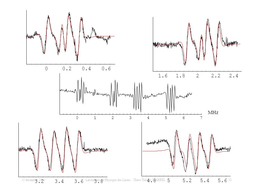15 décembre 2000 Laboratoire de Physique des Lasers - Thèse Thibaut MARREL 30 Structure hyperfine de (24,2,22) (25,3,23) de CHF 35 Cl 79 Br à 32 204 4