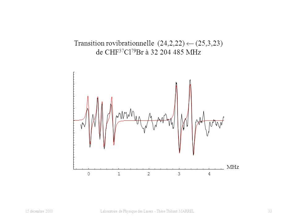 15 décembre 2000 Laboratoire de Physique des Lasers - Thèse Thibaut MARREL 33 01234 Transition rovibrationnelle (24,2,22) (25,3,23) de CHF 37 Cl 79 Br