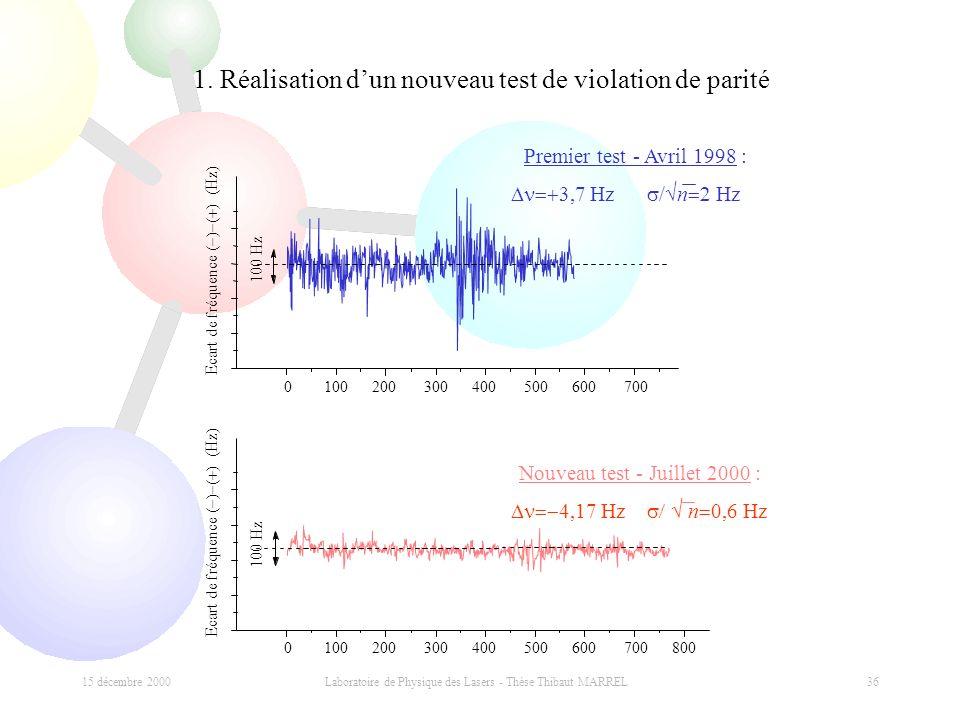 15 décembre 2000 Laboratoire de Physique des Lasers - Thèse Thibaut MARREL 36 1. Réalisation dun nouveau test de violation de parité 0 100 200 300 400