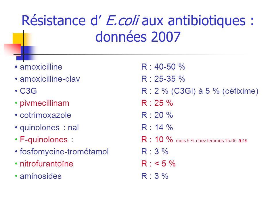 Résistance d E.coli aux antibiotiques : données 2007 amoxicillineR : 40-50 % amoxicilline-clav R : 25-35 % C3GR : 2 % (C3Gi) à 5 % (céfixime) pivmecil