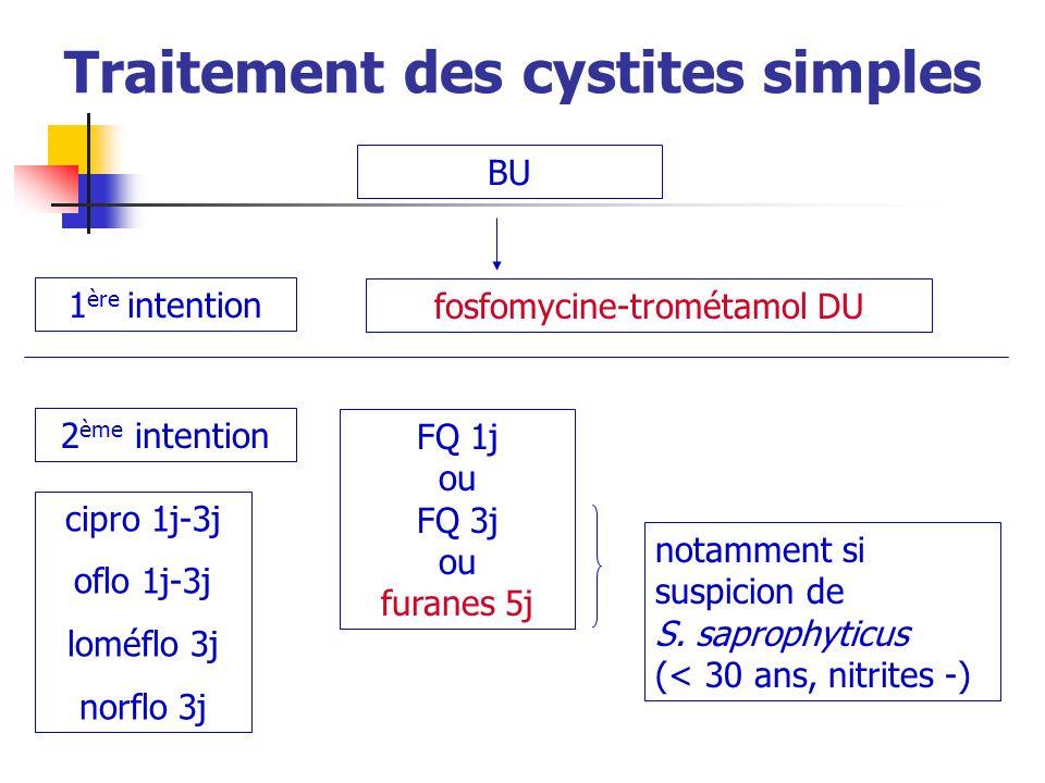 Traitement des cystites simples BU 1 ère intention 2 ème intention fosfomycine-trométamol DU FQ 1j ou FQ 3j ou furanes 5j cipro 1j-3j oflo 1j-3j loméf