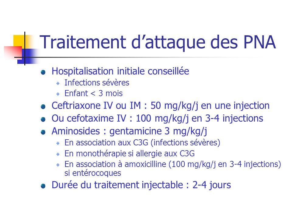 Traitement dattaque des PNA Hospitalisation initiale conseillée Infections sévères Enfant < 3 mois Ceftriaxone IV ou IM : 50 mg/kg/j en une injection