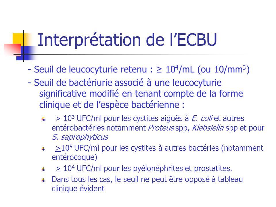 Interprétation de lECBU Leucocytes/ml10 4 <10 4 Bactériurie (UFC/ml) 10 5 10 4 10 3 10 4 10 5 Nombre despèces1 ou 2112 Niveau de pathogénicité suivant les espèces 1 ou 2 ou 31 ou 2111 ou 2 ou 3 Infection probableouiNon sauf si ID Dans les autres cas refaire ECBU Niveau 1 : bactéries considérées pathogènes même en cas de bactériurie faible (10 3 UFC/ml) : E coli, Proteus, Klebsiella S saprophyticus Niveau 2 : bact é ries souvent impliqu é es (notamment dans les IUN) : ent é robact é ries autres que E coli S aureus Ent é rocoques Corynebacterium urealyticum P aeruginosa Niveau 3 : bactéries dont limplication est peu probable : Staphyloocques à coagulase négative ( S saprophyticus) S agalactiae Aerococcus urinae Pseudomonaceae P aeruginosa Acinetobacter spp Stenotophomonas maltophilia Niveau 4 : espèces appartenant aux flores uréthrales et génitales, à considérer en général comme des contaminants (streptocoques hémolytiques, Gardnerella vaginalis, Lactobacillus spp, bacilles corynéformes Corynebacterium urealyticum
