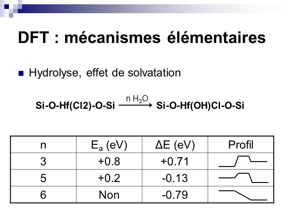 Hydrolyse, effet de solvatation nE a (eV)ΔE (eV)Profil 3+0.8 +0.71 5+0.2-0.13 6Non-0.79 Si-O-Hf(Cl2)-O-Si Si-O-Hf(OH)Cl-O-Si n H 2 O DFT : mécanismes