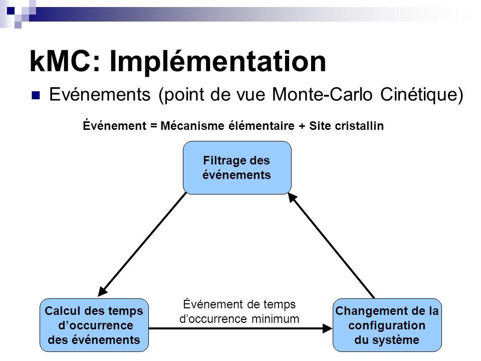 Événement = Mécanisme élémentaire + Site cristallin Calcul des temps doccurrence des événements Changement de la configuration du système Filtrage des