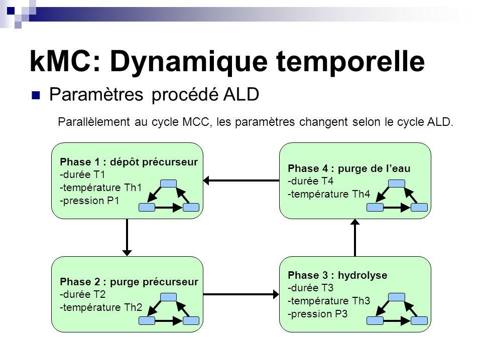 kMC: Dynamique temporelle Paramètres procédé ALD Phase 1 : dépôt précurseur -durée T1 -température Th1 -pression P1 Phase 2 : purge précurseur -durée