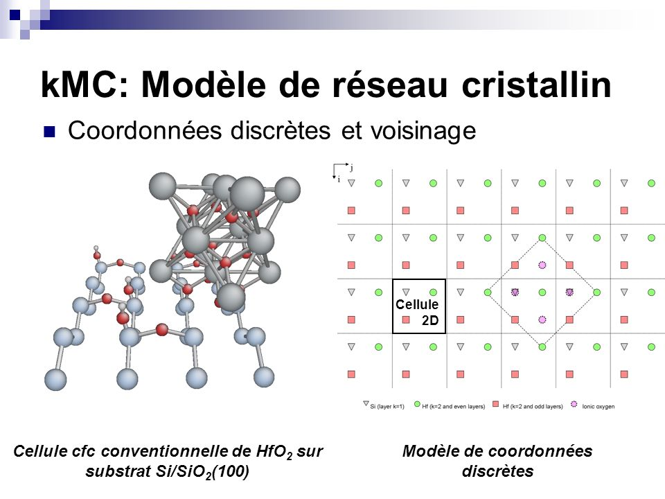 Coordonnées discrètes et voisinage Cellule cfc conventionnelle de HfO 2 sur substrat Si/SiO 2 (100) Modèle de coordonnées discrètes kMC: Modèle de rés