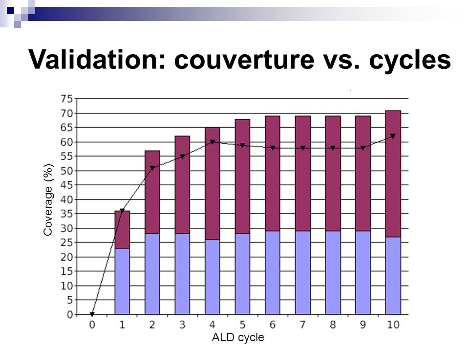 Validation: couverture vs. cycles Coverage (%) ALD cycle