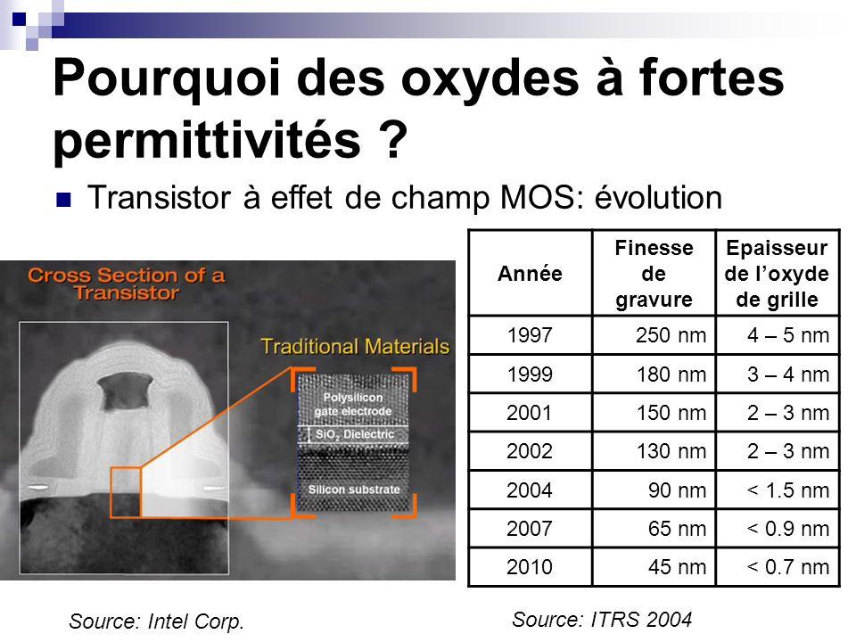 Pourquoi des oxydes à fortes permittivités ? Transistor à effet de champ MOS: évolution Année Finesse de gravure Epaisseur de loxyde de grille 1997250