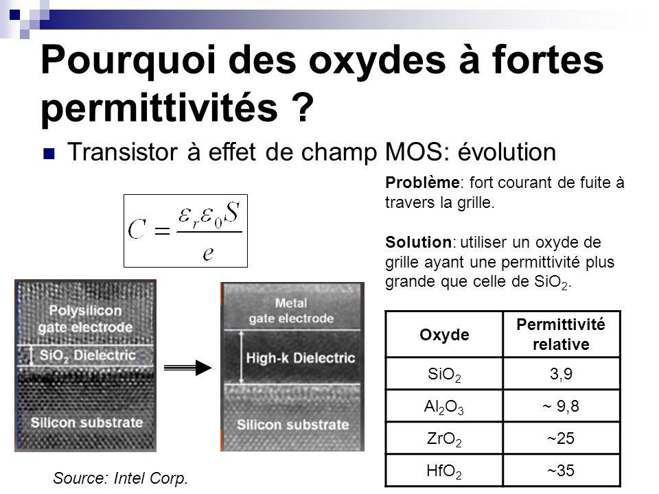 Problème: fort courant de fuite à travers la grille. Solution: utiliser un oxyde de grille ayant une permittivité plus grande que celle de SiO 2. Oxyd