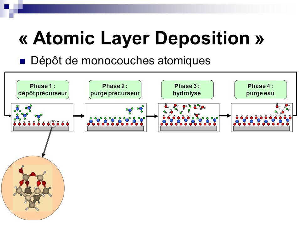 « Atomic Layer Deposition » Dépôt de monocouches atomiques Phase 1 : dépôt précurseur Phase 2 : purge précurseur Phase 3 : hydrolyse Phase 4 : purge e