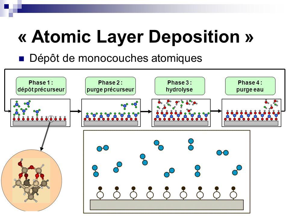 Phase 1 : dépôt précurseur Phase 2 : purge précurseur Phase 3 : hydrolyse Phase 4 : purge eau « Atomic Layer Deposition » Dépôt de monocouches atomiqu