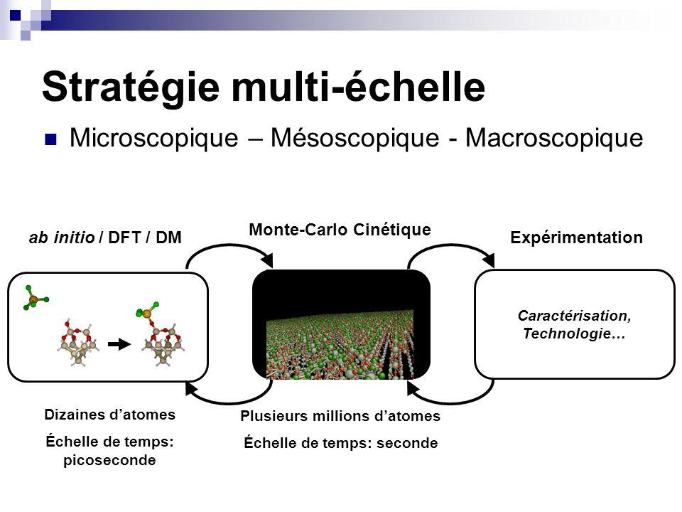 Stratégie multi-échelle Microscopique – Mésoscopique - Macroscopique ab initio / DFT / DM Monte-Carlo Cinétique Dizaines datomes Échelle de temps: pic
