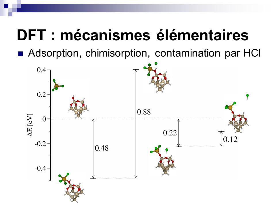 Densification, contamination par Si-Cl E a =0.7 eV ΔE=-2 eV (Si-Cl desorption=5 eV) DFT : mécanismes élémentaires