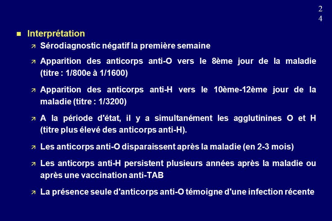 2424 n Interprétation Sérodiagnostic négatif la première semaine Apparition des anticorps anti-O vers le 8ème jour de la maladie (titre : 1/800e à 1/1600) Apparition des anticorps anti-H vers le 10ème-12ème jour de la maladie (titre : 1/3200) A la période d état, il y a simultanément les agglutinines O et H (titre plus élevé des anticorps anti-H).