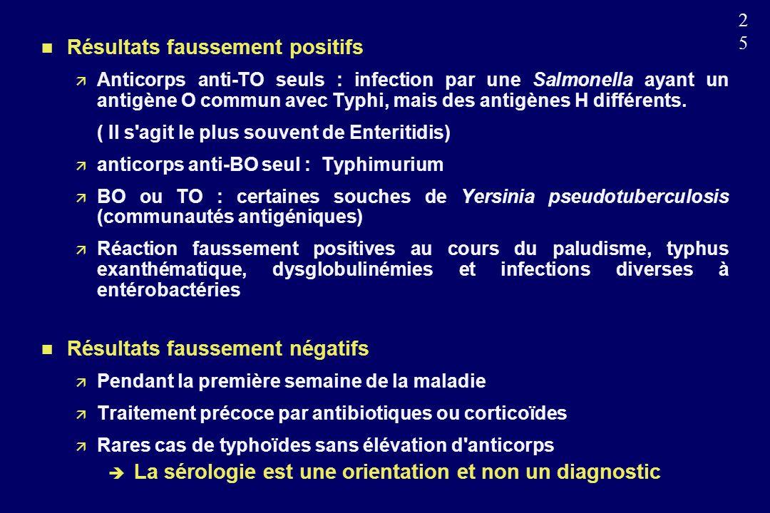 2525 n Résultats faussement positifs Anticorps anti-TO seuls : infection par une Salmonella ayant un antigène O commun avec Typhi, mais des antigènes H différents.