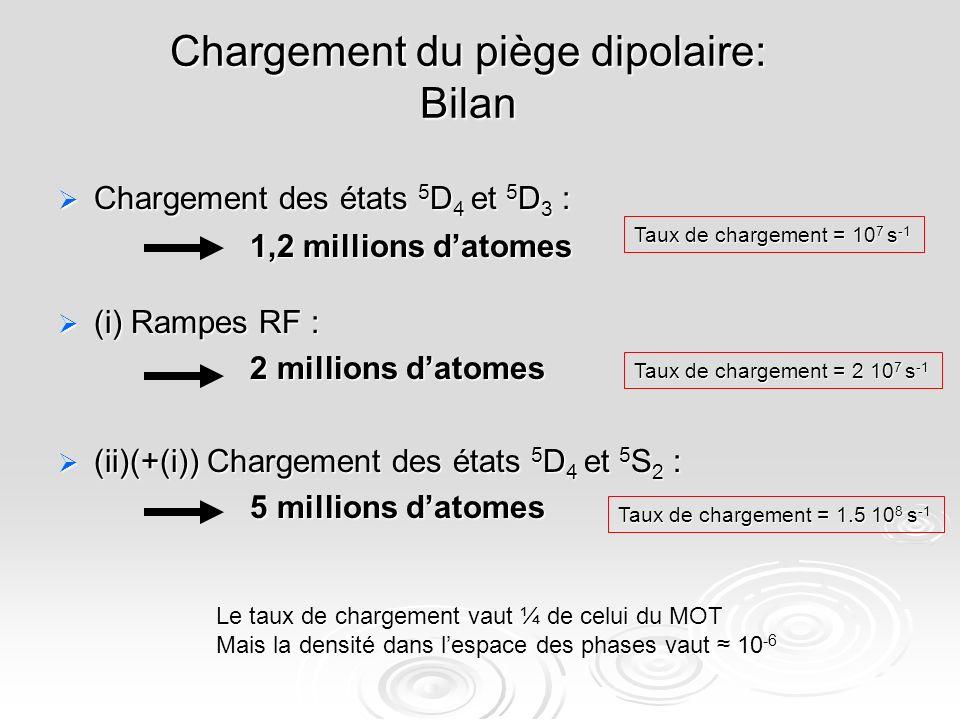 Chargement du piège dipolaire: Bilan Chargement des états 5 D 4 et 5 D 3 : Chargement des états 5 D 4 et 5 D 3 : 1,2 millions datomes (i) Rampes RF : (i) Rampes RF : 2 millions datomes (ii)(+(i)) Chargement des états 5 D 4 et 5 S 2 : (ii)(+(i)) Chargement des états 5 D 4 et 5 S 2 : 5 millions datomes Taux de chargement = 10 7 s -1 Taux de chargement = 2 10 7 s -1 Taux de chargement = 1.5 10 8 s -1 Le taux de chargement vaut ¼ de celui du MOT Mais la densité dans lespace des phases vaut 10 -6