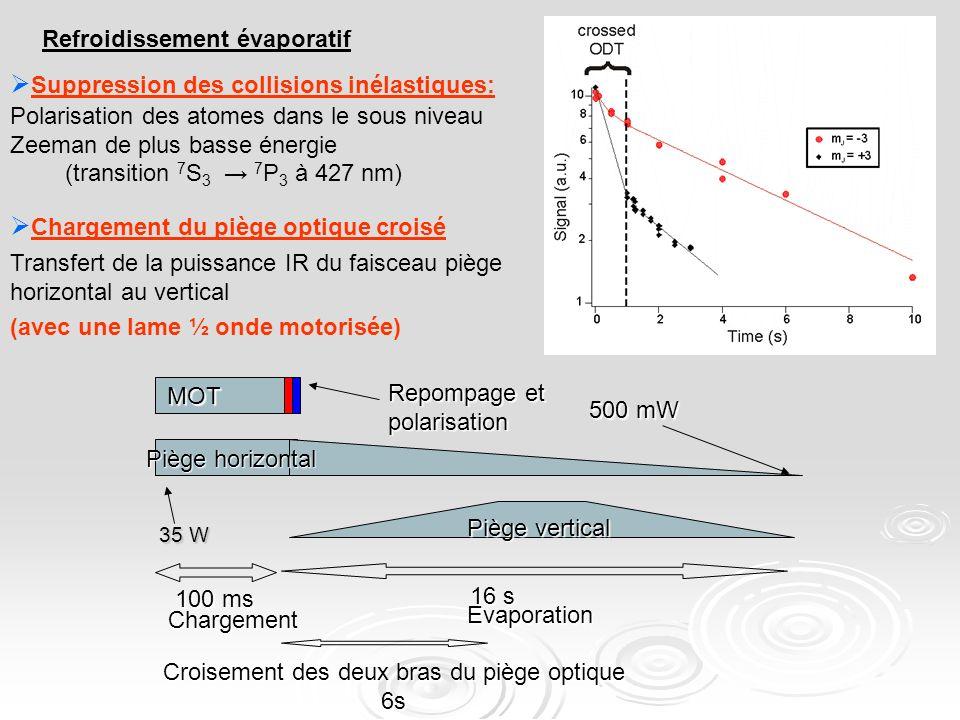 Chargement du piège optique croisé Transfert de la puissance IR du faisceau piège horizontal au vertical (avec une lame ½ onde motorisée) Suppression des collisions inélastiques: Polarisation des atomes dans le sous niveau Zeeman de plus basse énergie (transition 7 S 3 7 P 3 à 427 nm) Chargement Evaporation 100 ms 16 s MOT Piège horizontal Piège vertical Repompage et polarisation 500 mW 35 W Croisement des deux bras du piège optique 6s Refroidissement évaporatif