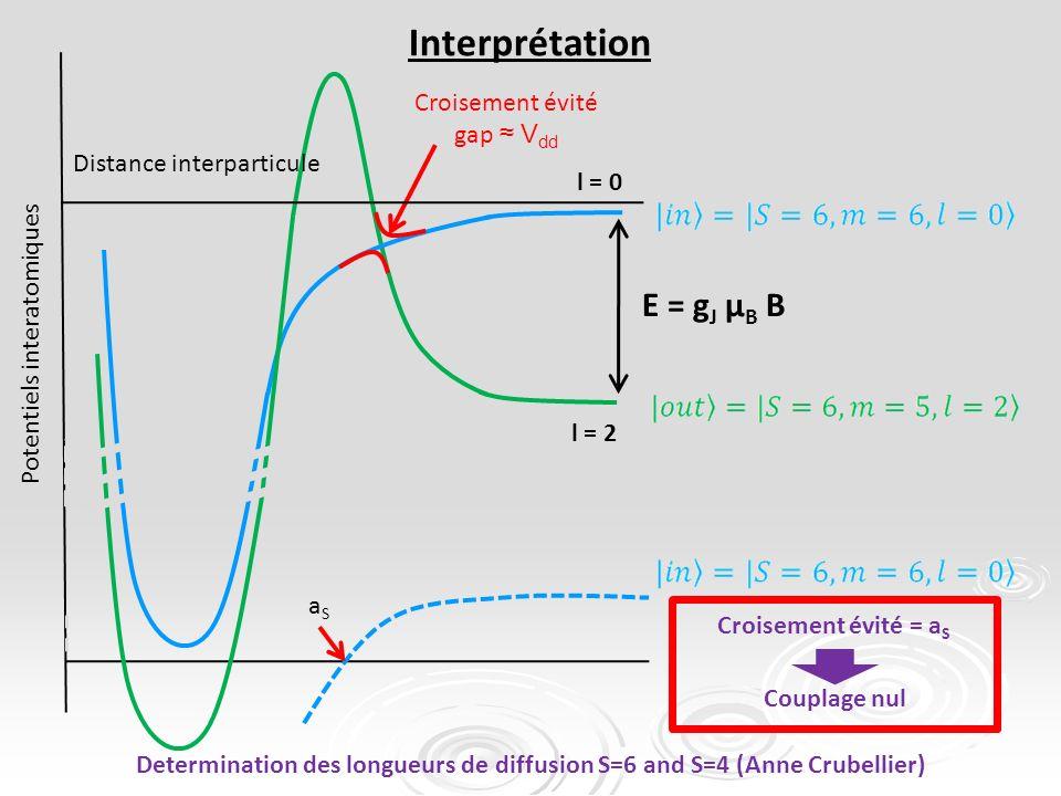 l = 0 l = 2 Croisement évité gap V dd E = g J µ B B Interprétation Distance interparticule Potentiels interatomiques aSaS Croisement évité = a S Couplage nul Determination des longueurs de diffusion S=6 and S=4 (Anne Crubellier)