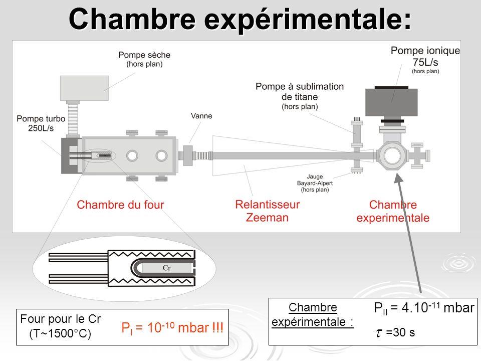 Chambre expérimentale: Four pour le Cr (T~1500°C) P I = 10 -10 mbar !!! Chambre expérimentale : P II = 4.10 -11 mbar =30 s