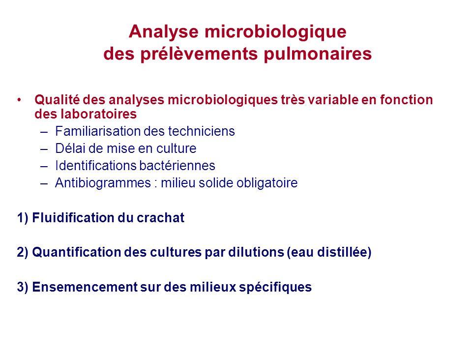 Analyse microbiologique des prélèvements pulmonaires Qualité des analyses microbiologiques très variable en fonction des laboratoires –Familiarisation