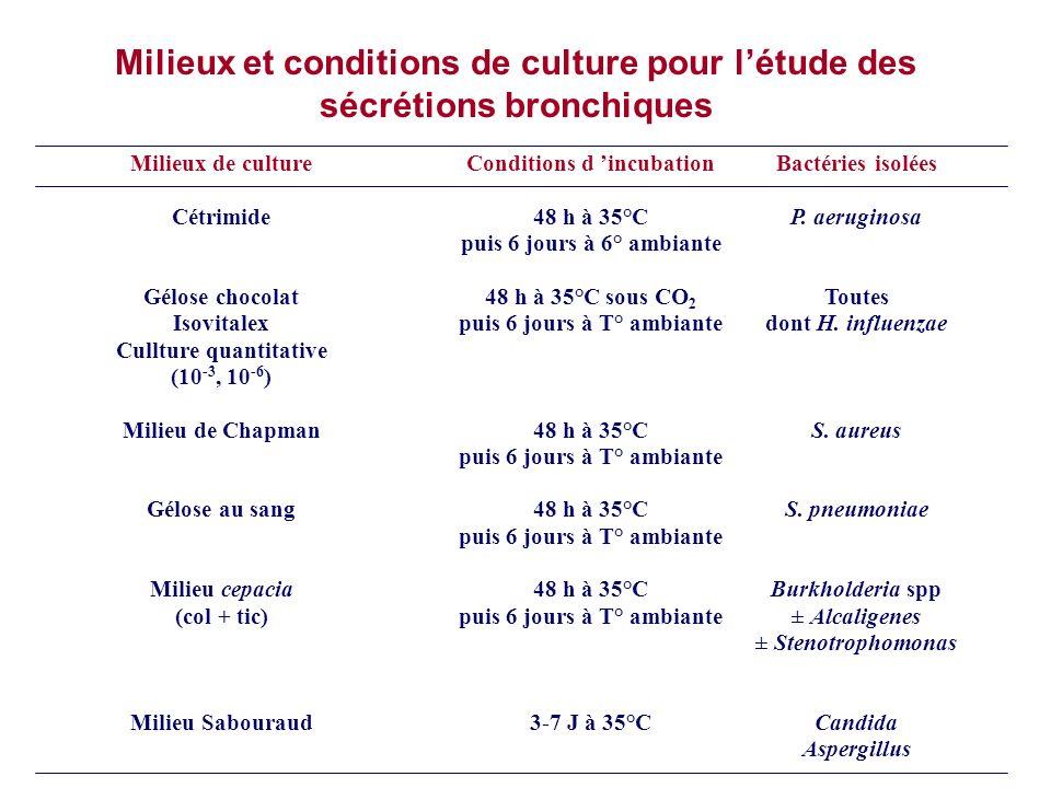 Milieux et conditions de culture pour létude des sécrétions bronchiques Milieux de culture Cétrimide Gélose chocolat Isovitalex Cullture quantitative