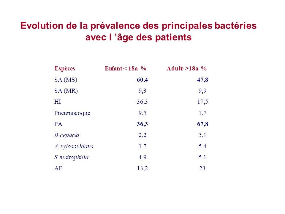 Evolution de la prévalence des principales bactéries avec l âge des patients EspècesEnfant<18a %Adulte 18a % SA(MS)60,447,8 SA(MR)9,39,9 HI36,317,5 Pn