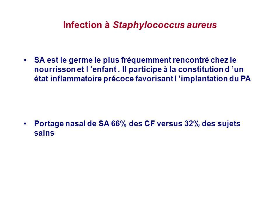 Infection à Staphylococcus aureus SA est le germe le plus fréquemment rencontré chez le nourrisson et l enfant. Il participe à la constitution d un ét