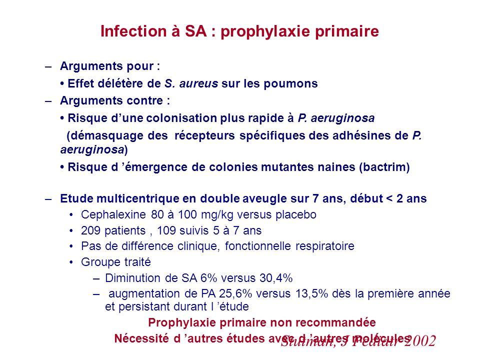 Infection à SA : prophylaxie primaire –Arguments pour : Effet délétère de S. aureus sur les poumons –Arguments contre : Risque dune colonisation plus