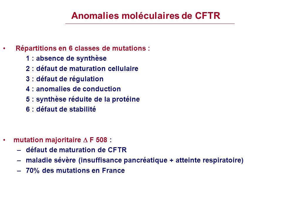 Anomalies moléculaires de CFTR Répartitions en 6 classes de mutations : 1 : absence de synthèse 2 : défaut de maturation cellulaire 3 : défaut de régu