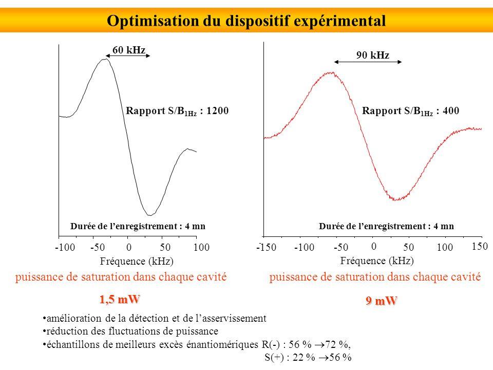 -100-50050100 Fréquence (kHz) 60 kHz Optimisation du dispositif expérimental puissance de saturation dans chaque cavité 1,5 mW puissance de saturation dans chaque cavité 9 mW amélioration de la détection et de lasservissement réduction des fluctuations de puissance échantillons de meilleurs excès énantiomériques R(-) : 56 % 72 %, S(+) : 22 % 56 % Rapport S/B 1Hz : 1200 Durée de lenregistrement : 4 mn 90 kHz - Fréquence (kHz) -100-50 0 50100 150 -150 Rapport S/B 1Hz : 400 Durée de lenregistrement : 4 mn