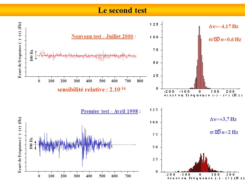 Le second test 4,17 Hz n 0,6 Hz Nouveau test - Juillet 2000 : 0 100 200 300 400 500 600 700 800 Ecart de fréquence ( ) ( ) (Hz) 0 100 200 300 400 500 600 700 Ecart de fréquence ( ) ( ) (Hz) 100 Hz Premier test - Avril 1998 : 3,7 Hz / n Hz sensibilité relative : 2.10 -14 100 Hz