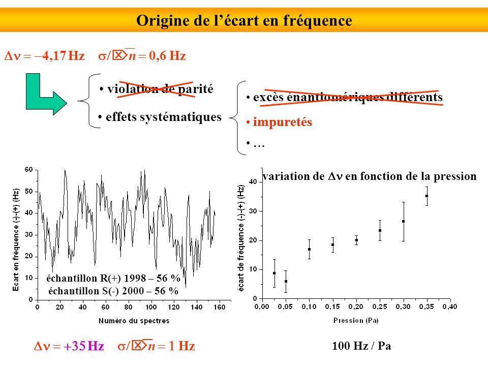 Origine de lécart en fréquence 4,17 Hz n 0,6 Hz violation de parité excès énantiomériques différents impuretés échantillon R(+) 1998 – 56 % échantillon S(-) 2000 – 56 % Hz Hz n Hz impuretés variation de en fonction de la pression 100 Hz / Pa effets systématiques …