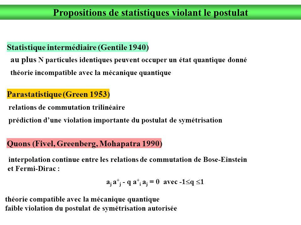 Propositions de statistiques violant le postulat Parastatistique (Green 1953) relations de commutation trilinéaire prédiction dune violation importante du postulat de symétrisation Quons (Fivel, Greenberg, Mohapatra 1990) interpolation continue entre les relations de commutation de Bose-Einstein et Fermi-Dirac : Statistique intermédiaire (Gentile 1940) au plus N particules identiques peuvent occuper un état quantique donné théorie incompatible avec la mécanique quantique a j a + j - q a + i a j = 0 avec -1 q 1 théorie compatible avec la mécanique quantique faible violation du postulat de symétrisation autorisée