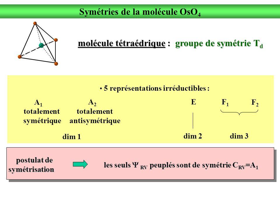 postulat de postulat desymétrisation 5 représentations irréductibles : dim 1 dim 2dim 3 les seuls RV peuplés sont de symétrie C RV =A 1 Symétries de la molécule OsO 4 molécule tétraédrique : groupe de symétrie T d totalement symétrique totalement antisymétrique A1A1 A2A2 EF1F1 F2F2